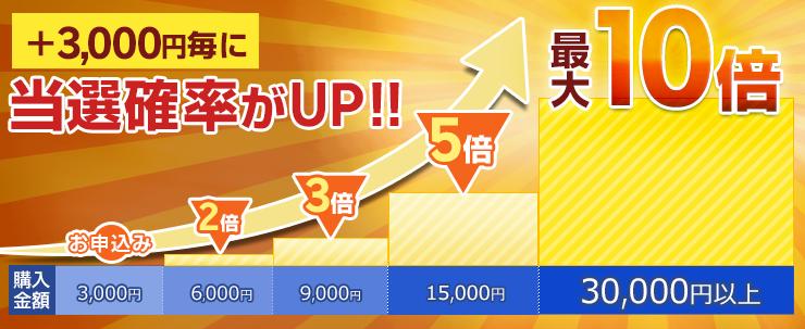 +3,000円ごとに当選確率+1倍、最大10倍