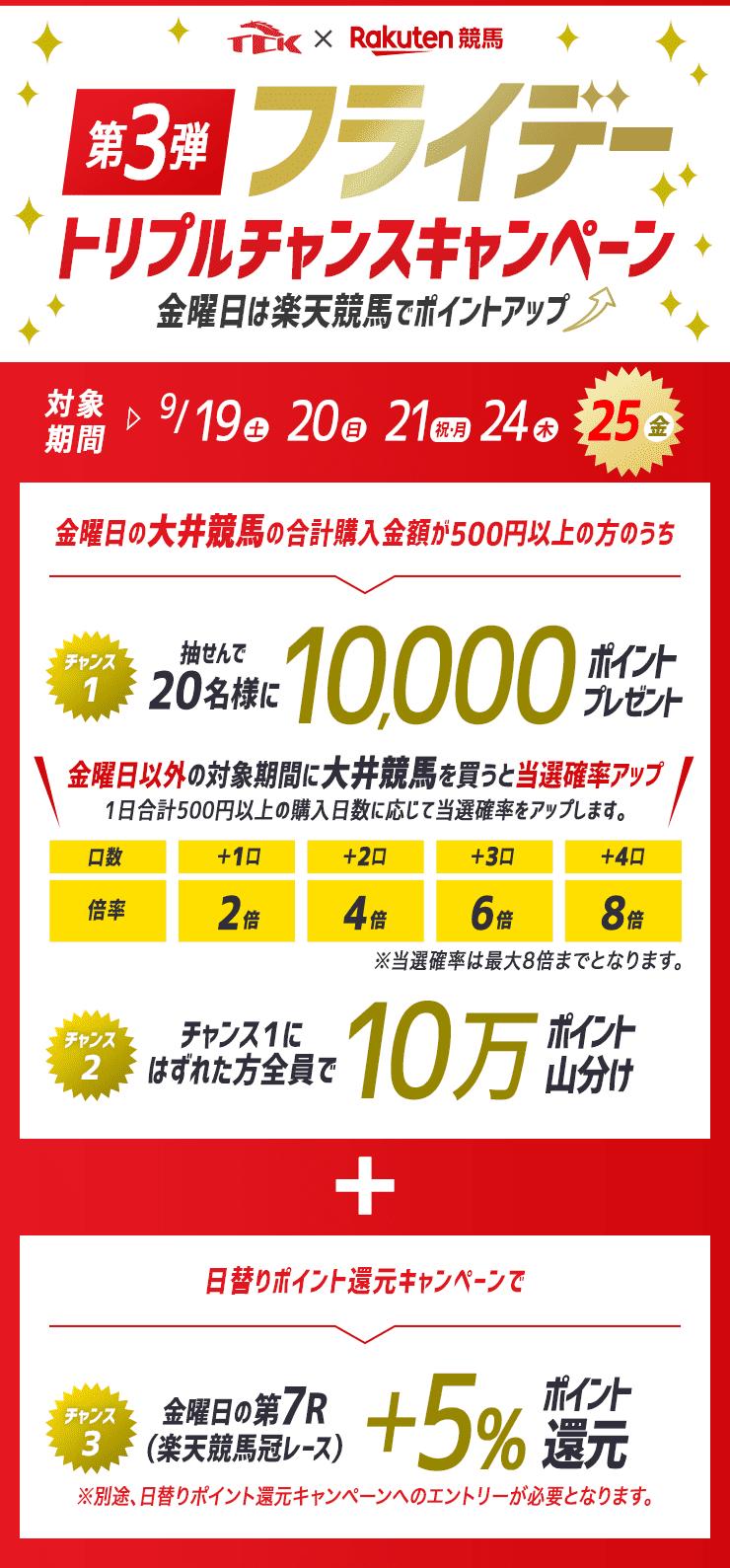 第三弾TCKフライデートリプルチャンスキャンペーン~金曜日は楽天競馬でポイントアップ~