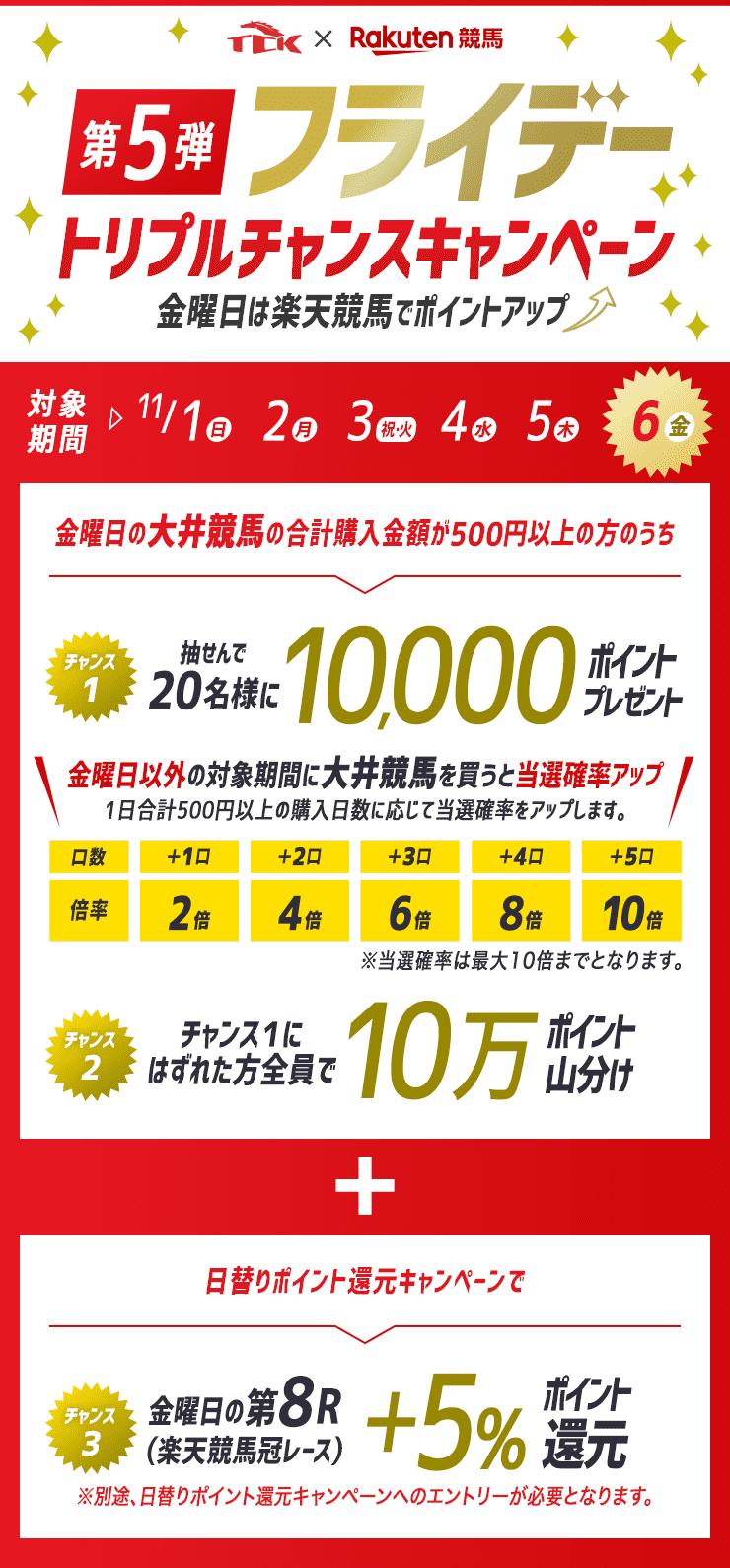 第5弾TCKフライデートリプルチャンスキャンペーン~金曜日は楽天競馬でポイントアップ~
