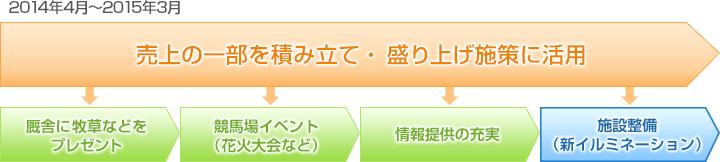2014年4月~2015年3月 売上の一部を積み立て・盛り上げ施策に活用