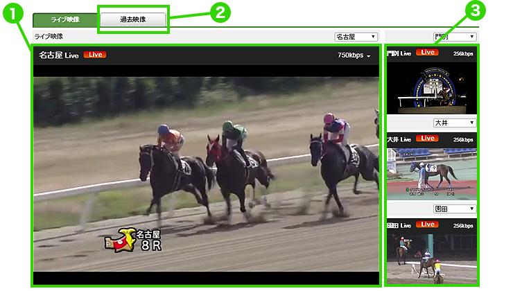 楽天競馬 レース映像の3つのポイント